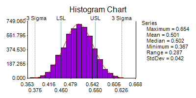 Histogram Limits